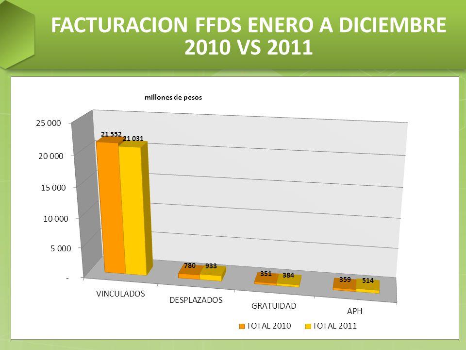 FACTURACION FFDS ENERO A DICIEMBRE 2010 VS 2011