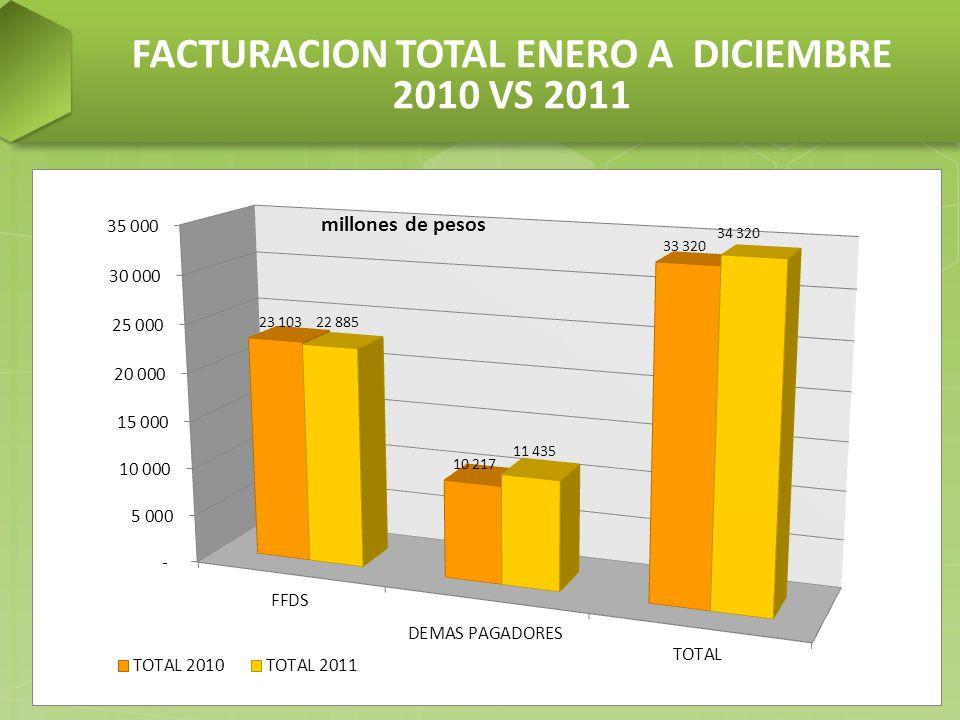 FACTURACION TOTAL ENERO A DICIEMBRE 2010 VS 2011