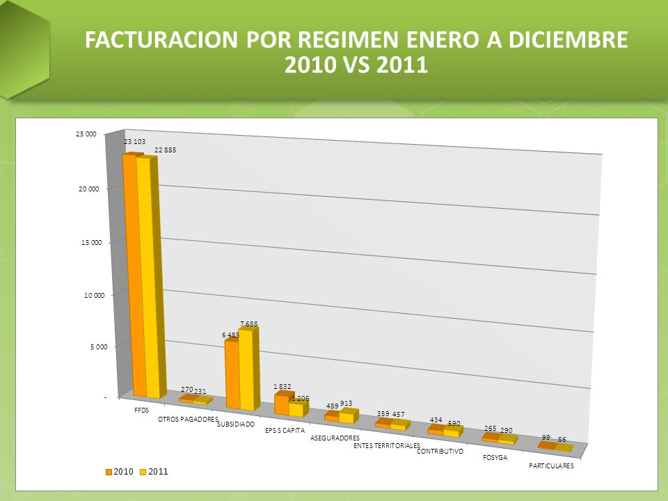 FACTURACION POR REGIMEN ENERO A DICIEMBRE 2010 VS 2011