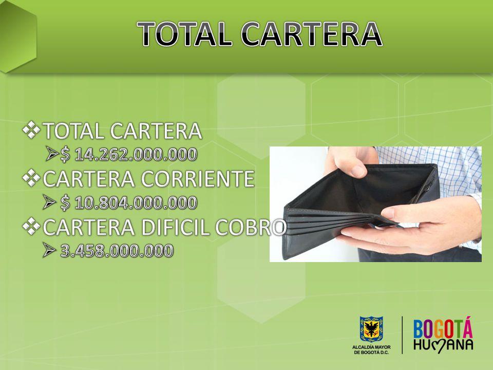 TOTAL CARTERA TOTAL CARTERA CARTERA CORRIENTE CARTERA DIFICIL COBRO