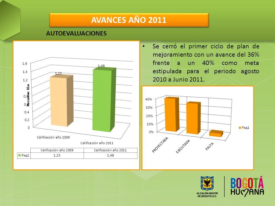 AVANCES AÑO 2011 AUTOEVALUACIONES