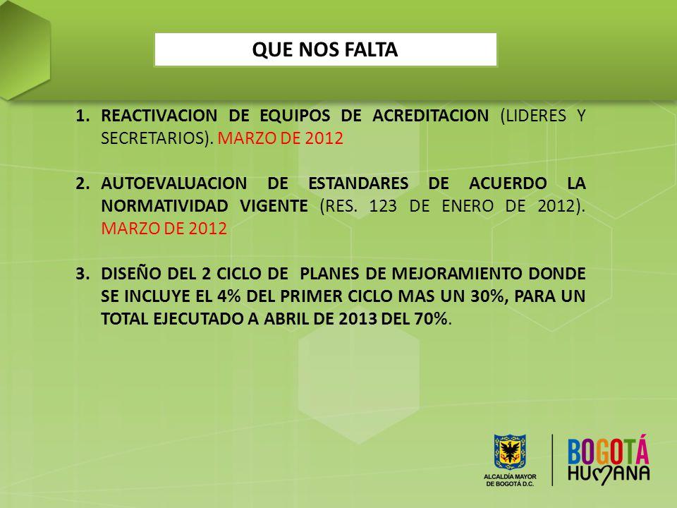 QUE NOS FALTA REACTIVACION DE EQUIPOS DE ACREDITACION (LIDERES Y SECRETARIOS). MARZO DE 2012.