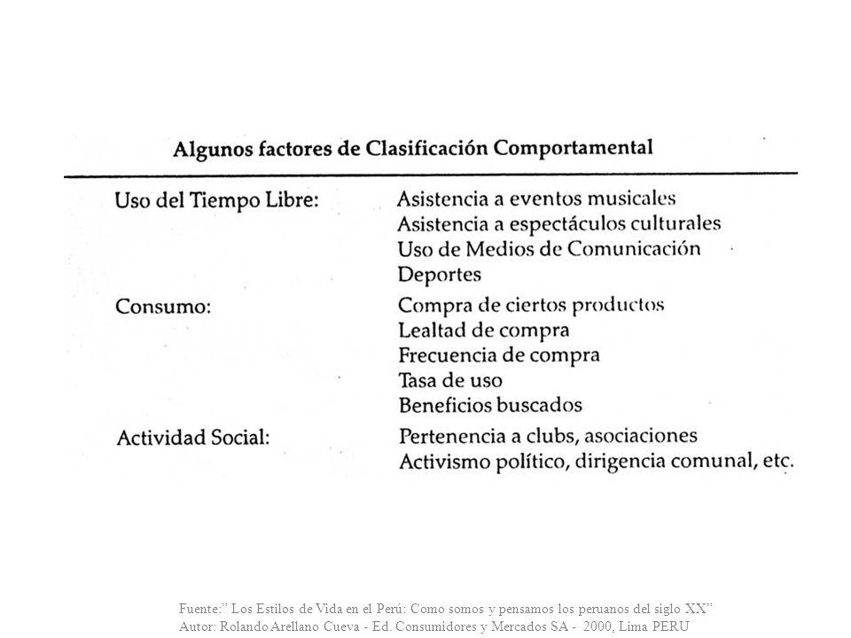 Fuente: Los Estilos de Vida en el Perú: Como somos y pensamos los peruanos del siglo XX