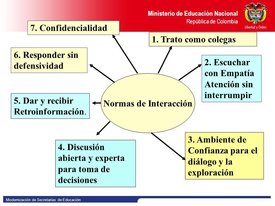 7. Confidencialidad 1. Trato como colegas. 6. Responder sin. defensividad. 2. Escuchar con Empatía.