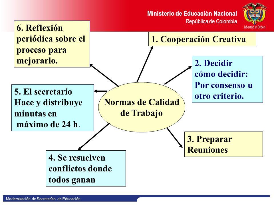6. Reflexión periódica sobre el proceso para mejorarlo.