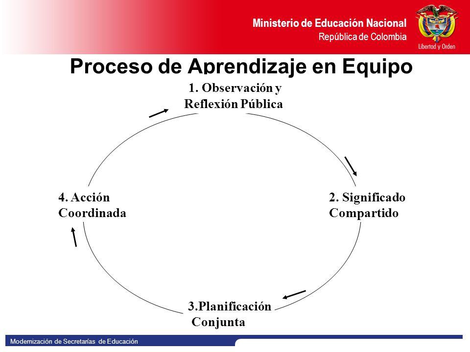 Proceso de Aprendizaje en Equipo