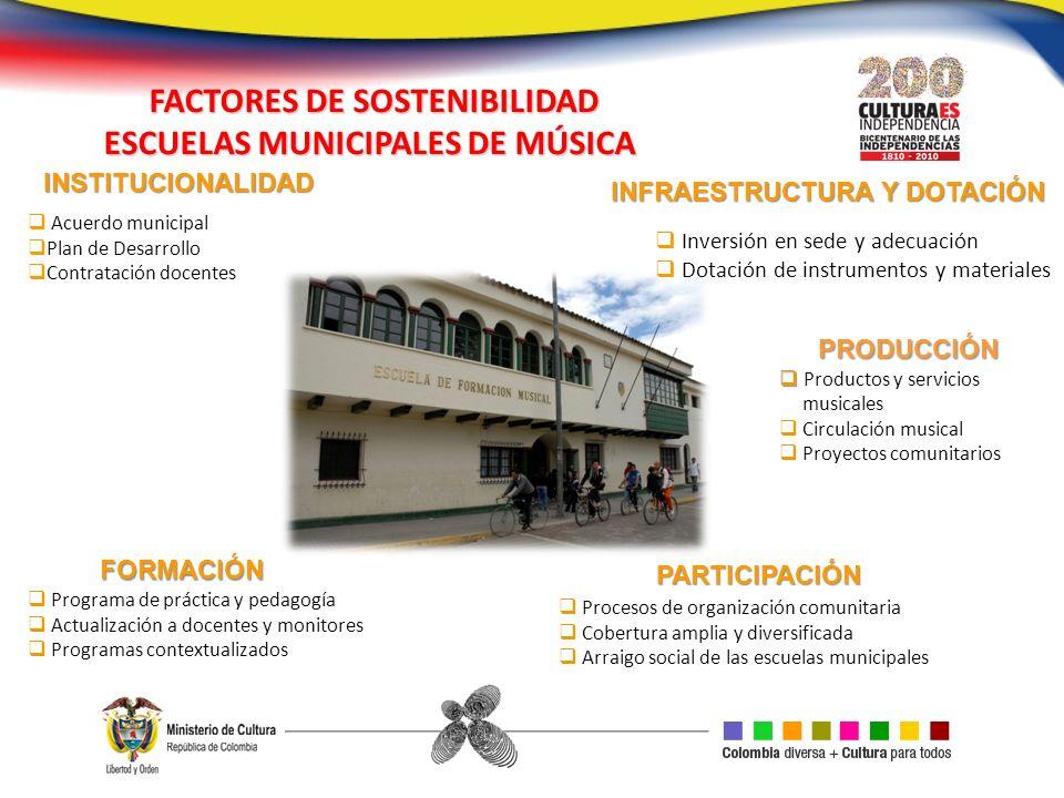 FACTORES DE SOSTENIBILIDAD ESCUELAS MUNICIPALES DE MÚSICA