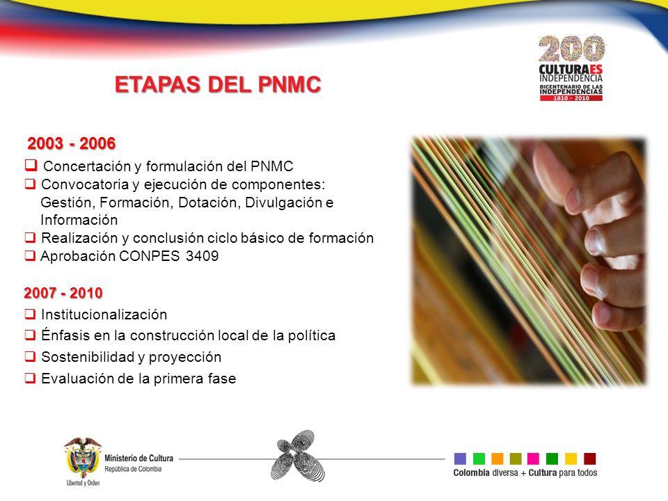 ETAPAS DEL PNMC Concertación y formulación del PNMC