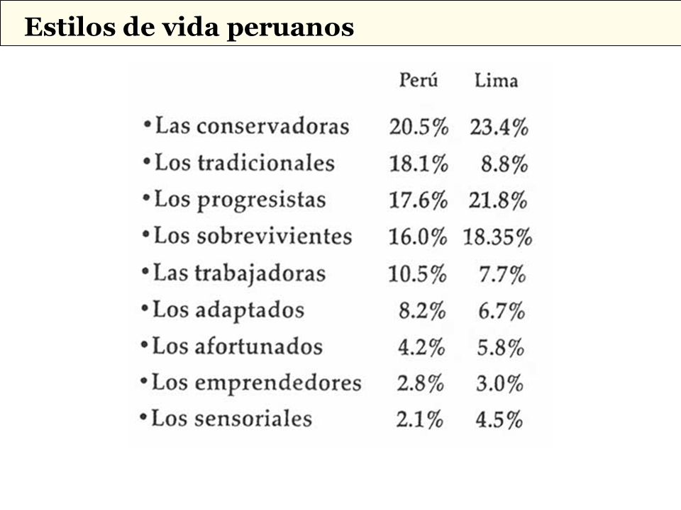 Estilos de vida peruanos