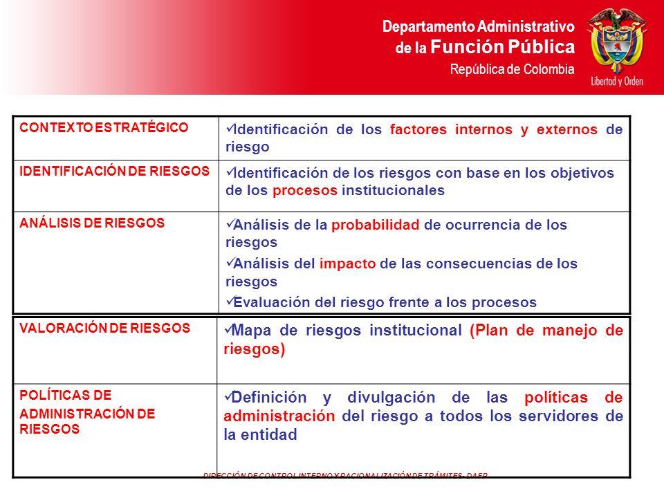 Mapa de riesgos institucional (Plan de manejo de riesgos)