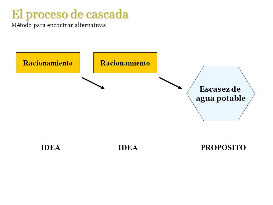 El proceso de cascada Racionamiento IDEA Racionamiento IDEA Escasez de