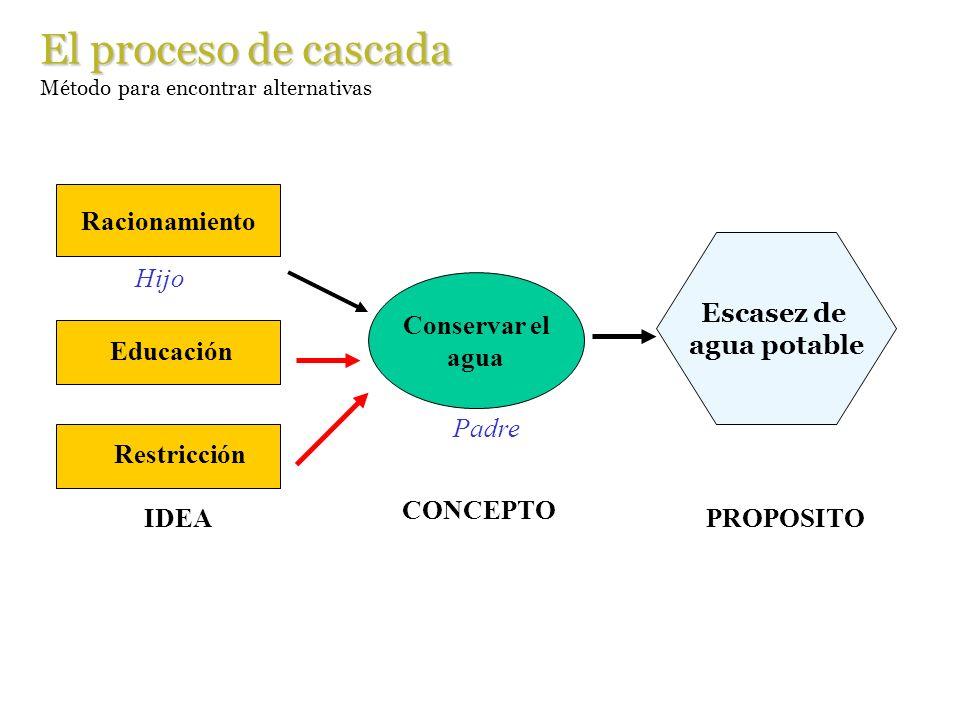 El proceso de cascada Racionamiento IDEA Escasez de agua potable