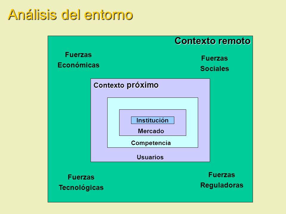 Análisis del entorno Contexto remoto Fuerzas Económicas Fuerzas