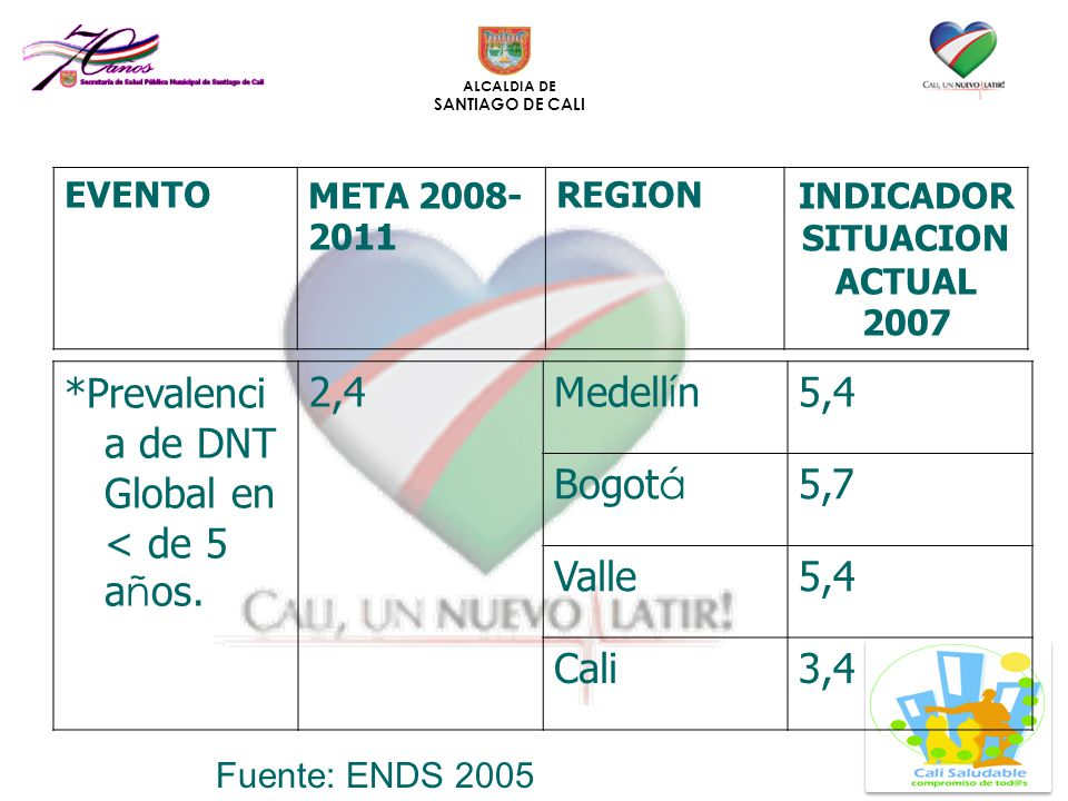 INDICADOR SITUACION ACTUAL 2007