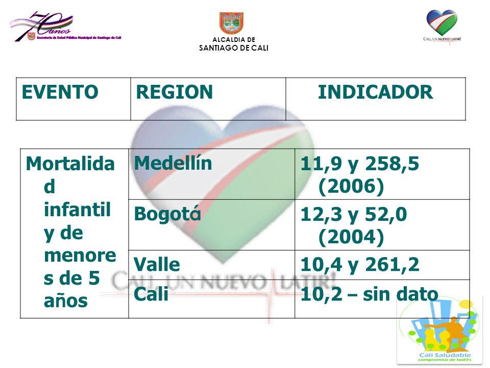 EVENTO REGION. INDICADOR. Mortalidad infantil y de menores de 5 años. Medellín. 11,9 y 258,5 (2006)