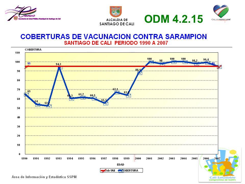 ODM 4.2.15