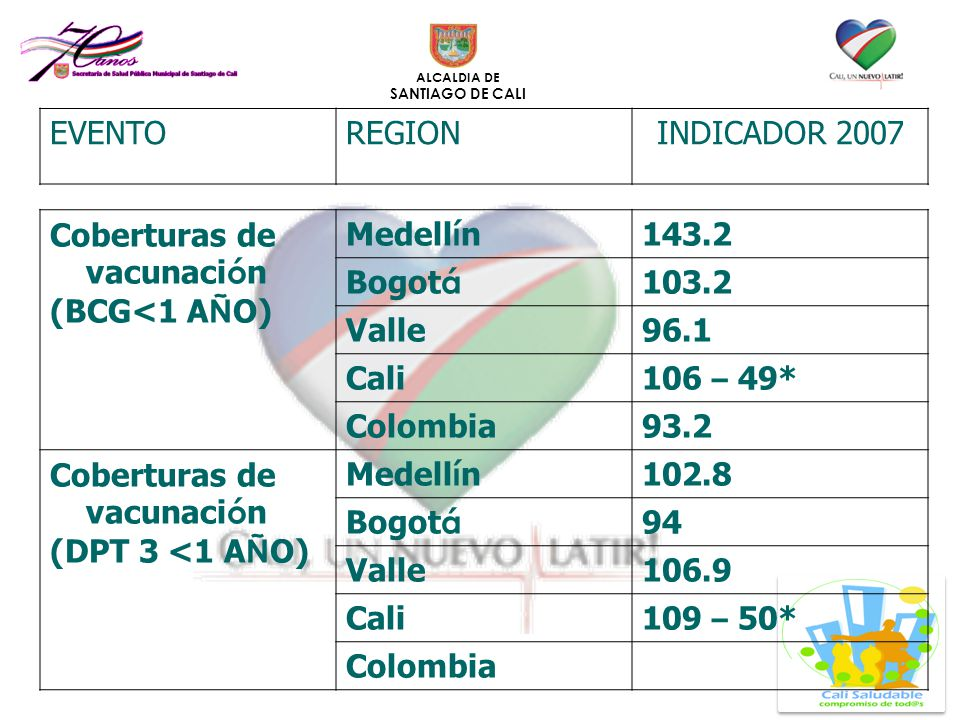 EVENTO REGION. INDICADOR 2007. Coberturas de vacunación. (BCG<1 AÑO) Medellín. 143.2. Bogotá.