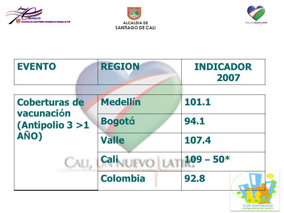 EVENTO REGION. INDICADOR 2007. Coberturas de vacunación. (Antipolio 3 >1 AÑO) Medellín. 101.1.
