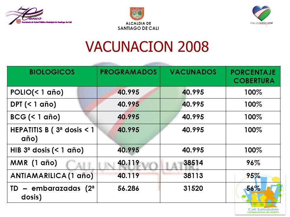 VACUNACION 2008 BIOLOGICOS PROGRAMADOS VACUNADOS PORCENTAJE COBERTURA