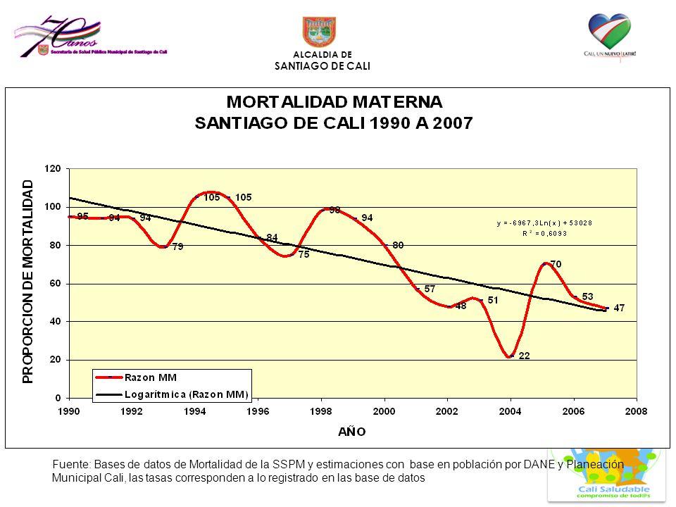 Fuente: Bases de datos de Mortalidad de la SSPM y estimaciones con base en población por DANE y Planeación Municipal Cali, las tasas corresponden a lo registrado en las base de datos