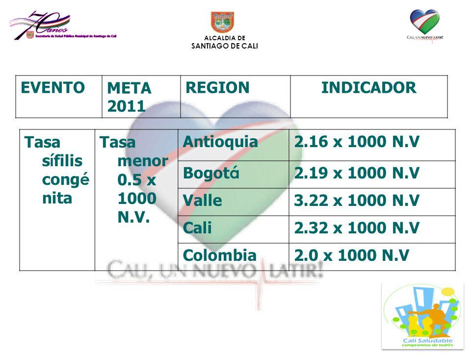 EVENTO META 2011. REGION. INDICADOR. Tasa sífilis congénita. Tasa menor 0.5 x 1000 N.V. Antioquia.