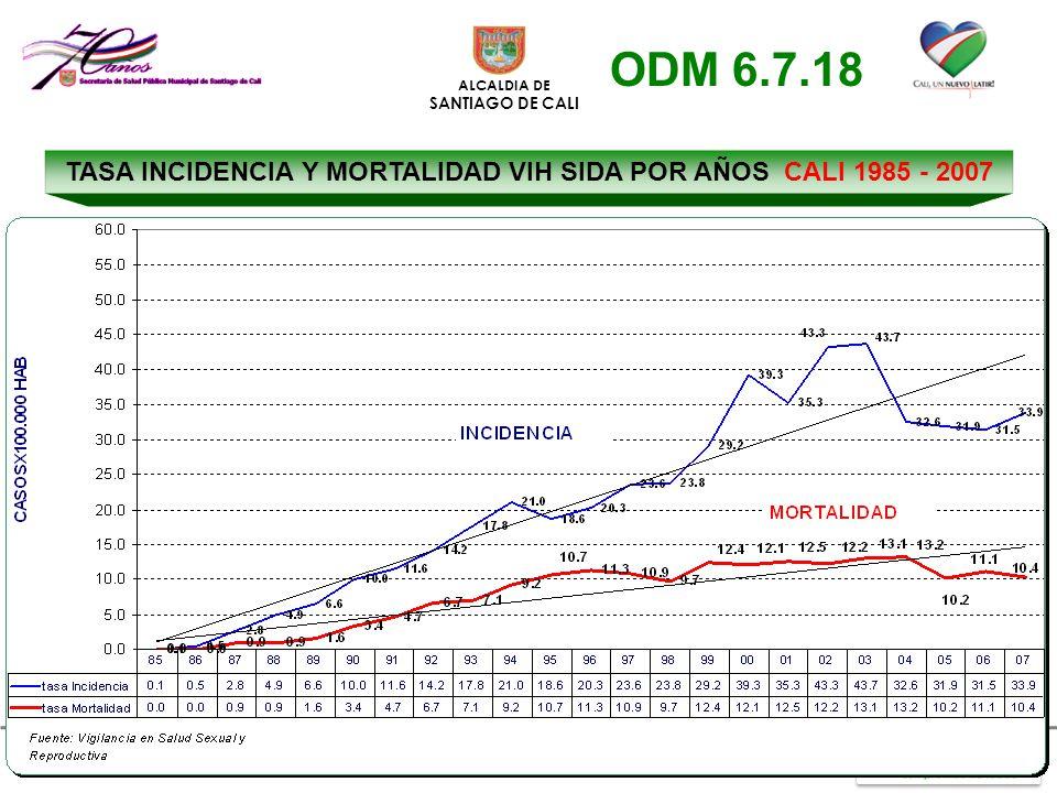 TASA INCIDENCIA Y MORTALIDAD VIH SIDA POR AÑOS CALI 1985 - 2007