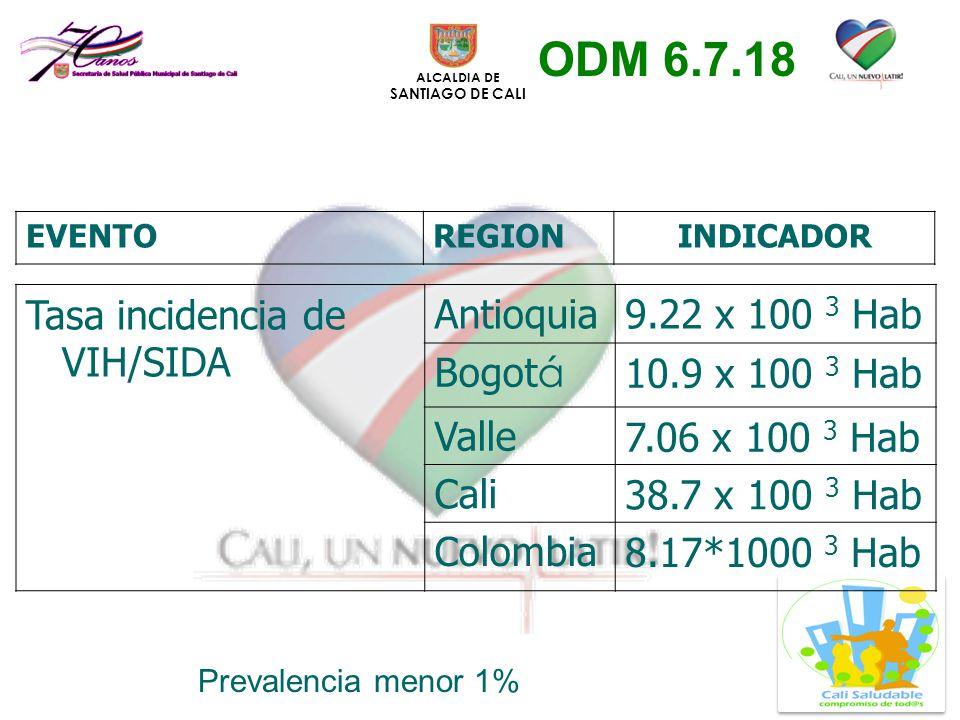 ODM 6.7.18 Tasa incidencia de VIH/SIDA Antioquia 9.22 x 100 3 Hab