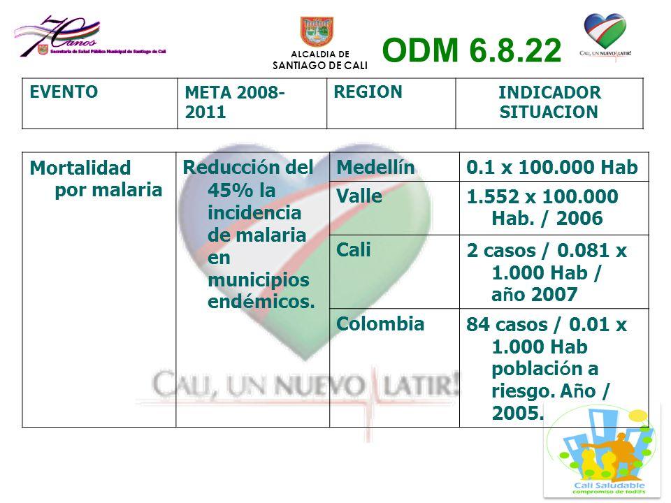 ODM 6.8.22 Mortalidad por malaria