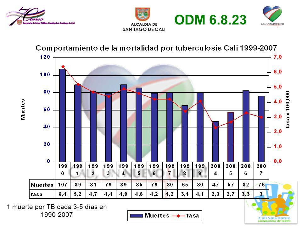 1 muerte por TB cada 3-5 días en 1990-2007