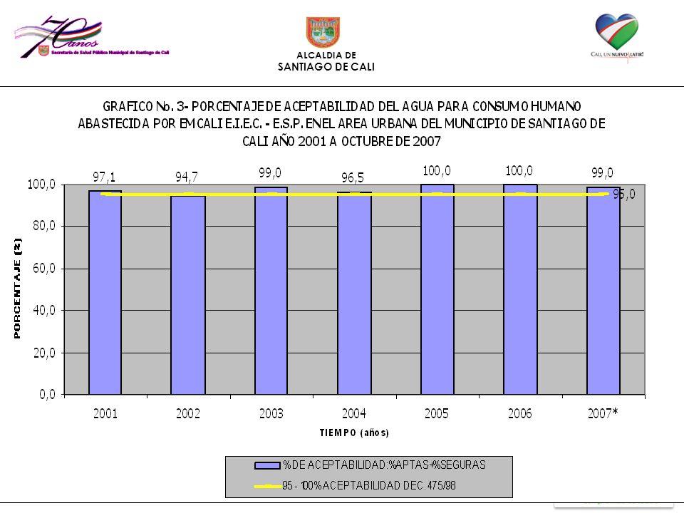 Resultados de la vigilancia de la calidad del agua en el área urbana del municipio de Cali 2004-2007