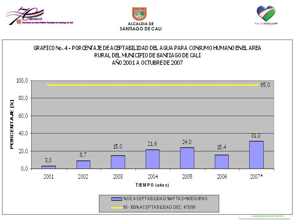 Resultados de vigilancia calidad de agua zona rural municipio de Cali 2001-2007