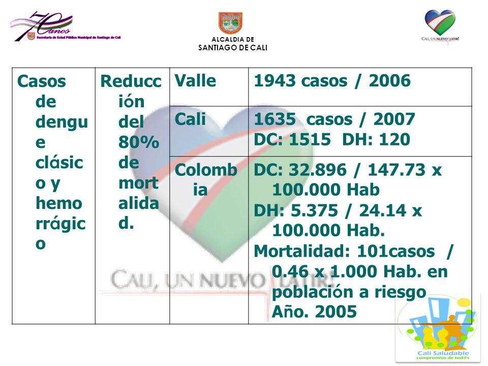Casos de dengue clásico y hemorrágico