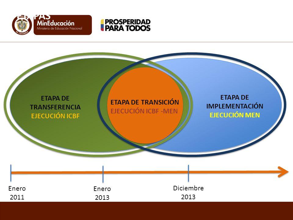 ETAPA DE TRANSFERENCIA ETAPA DE IMPLEMENTACIÓN EJECUCIÓN MEN