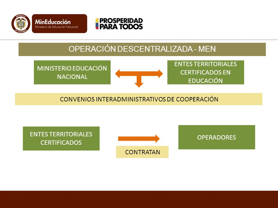OPERACIÓN DESCENTRALIZADA - MEN