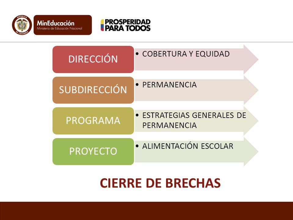CIERRE DE BRECHAS DIRECCIÓN SUBDIRECCIÓN PROGRAMA PROYECTO