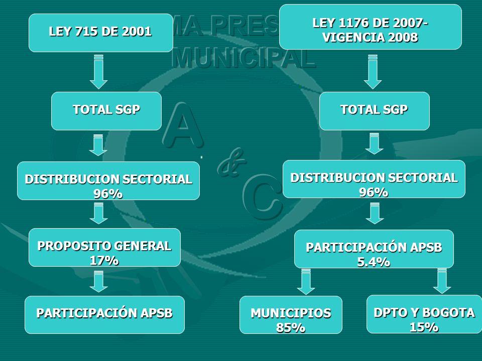 A C & SISTEMA PRESPUESTAL MUNICIPAL LEY 1176 DE 2007- VIGENCIA 2008
