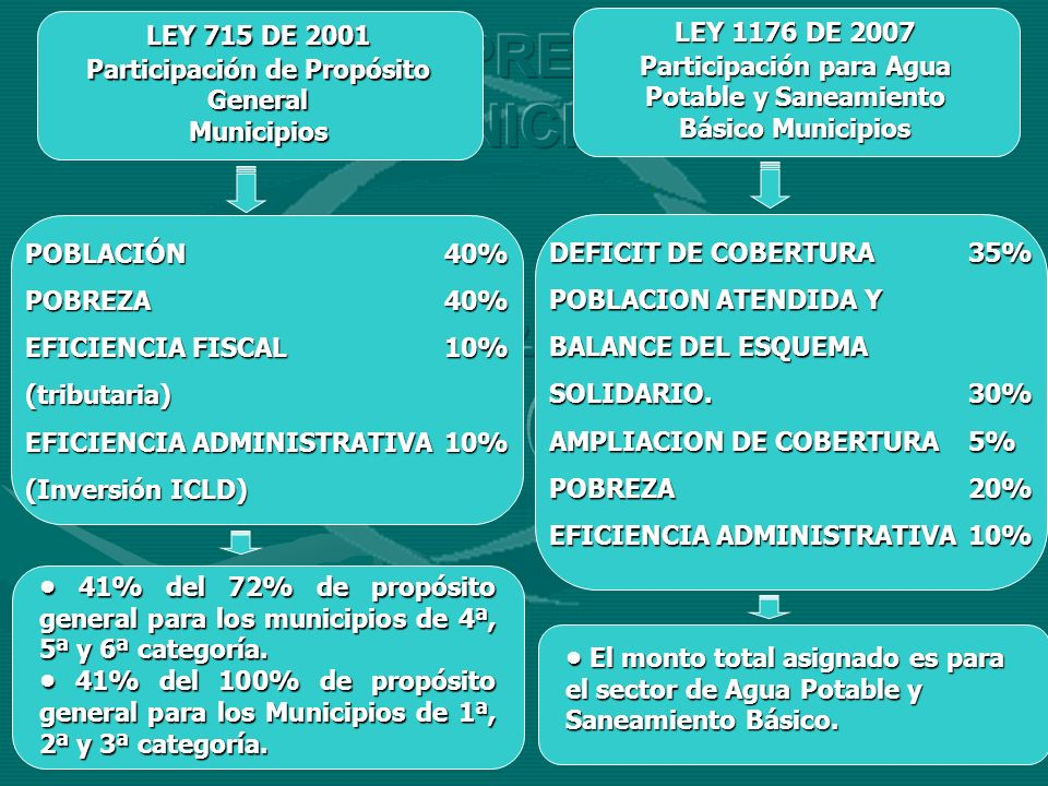 A C & SISTEMA PRESPUESTAL MUNICIPAL LEY 1176 DE 2007 LEY 715 DE 2001
