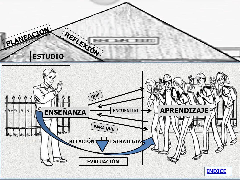 PLANEACION REFLEXIÓN ESTUDIO APRENDIZAJE ENSEÑANZA INDICE RELACIÓN