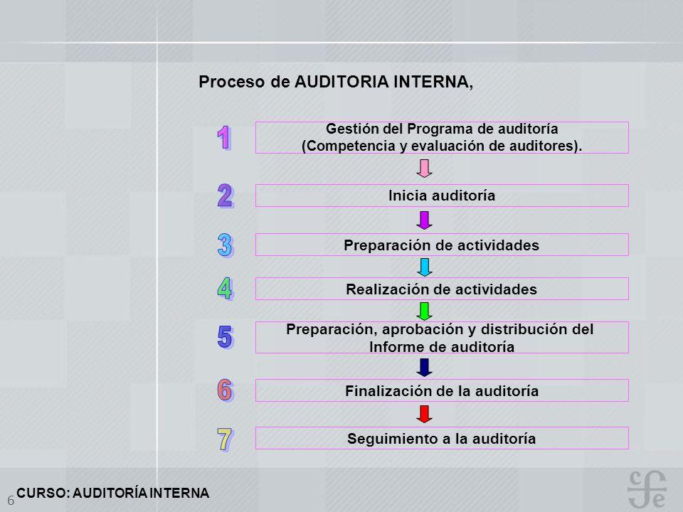 1 2 3 4 5 6 7 Proceso de AUDITORIA INTERNA, Inicia auditoría