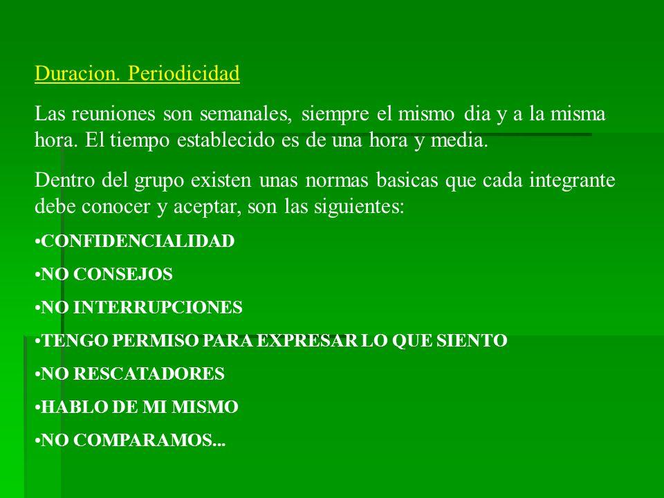 Duracion. Periodicidad