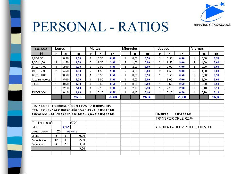 PERSONAL - RATIOS