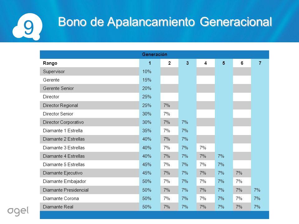 9 Bono de Apalancamiento Generacional Generación Rango 1 2 3 4 5 6 7