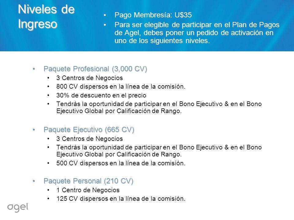 Niveles de Ingreso Pago Membresía: U$35