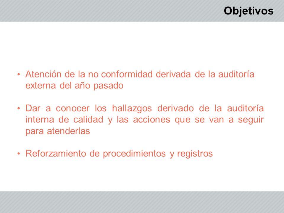 Objetivos Atención de la no conformidad derivada de la auditoría externa del año pasado.