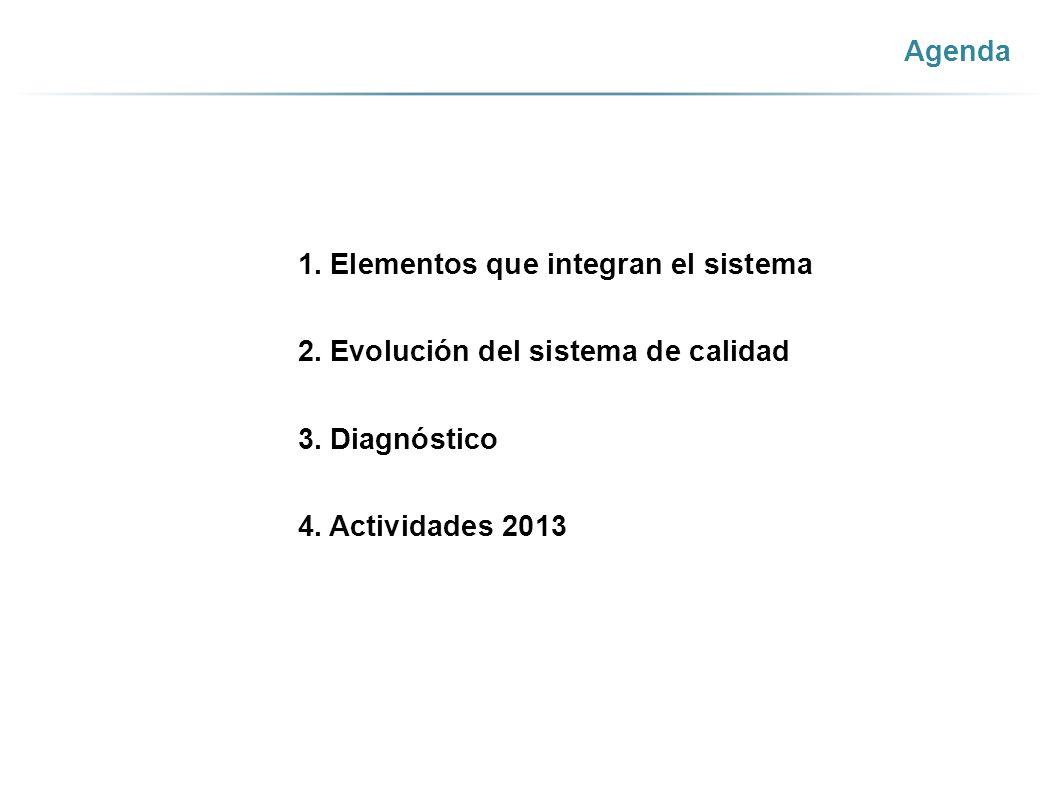 Agenda 1. Elementos que integran el sistema. 2. Evolución del sistema de calidad. 3. Diagnóstico.