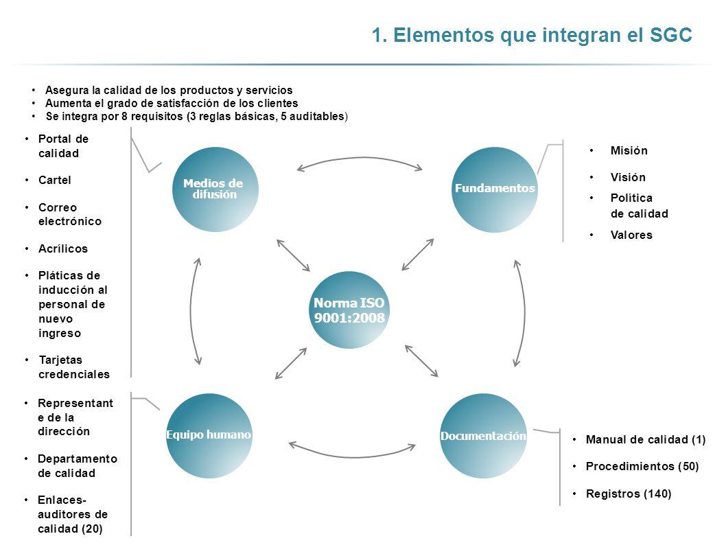1. Elementos que integran el SGC