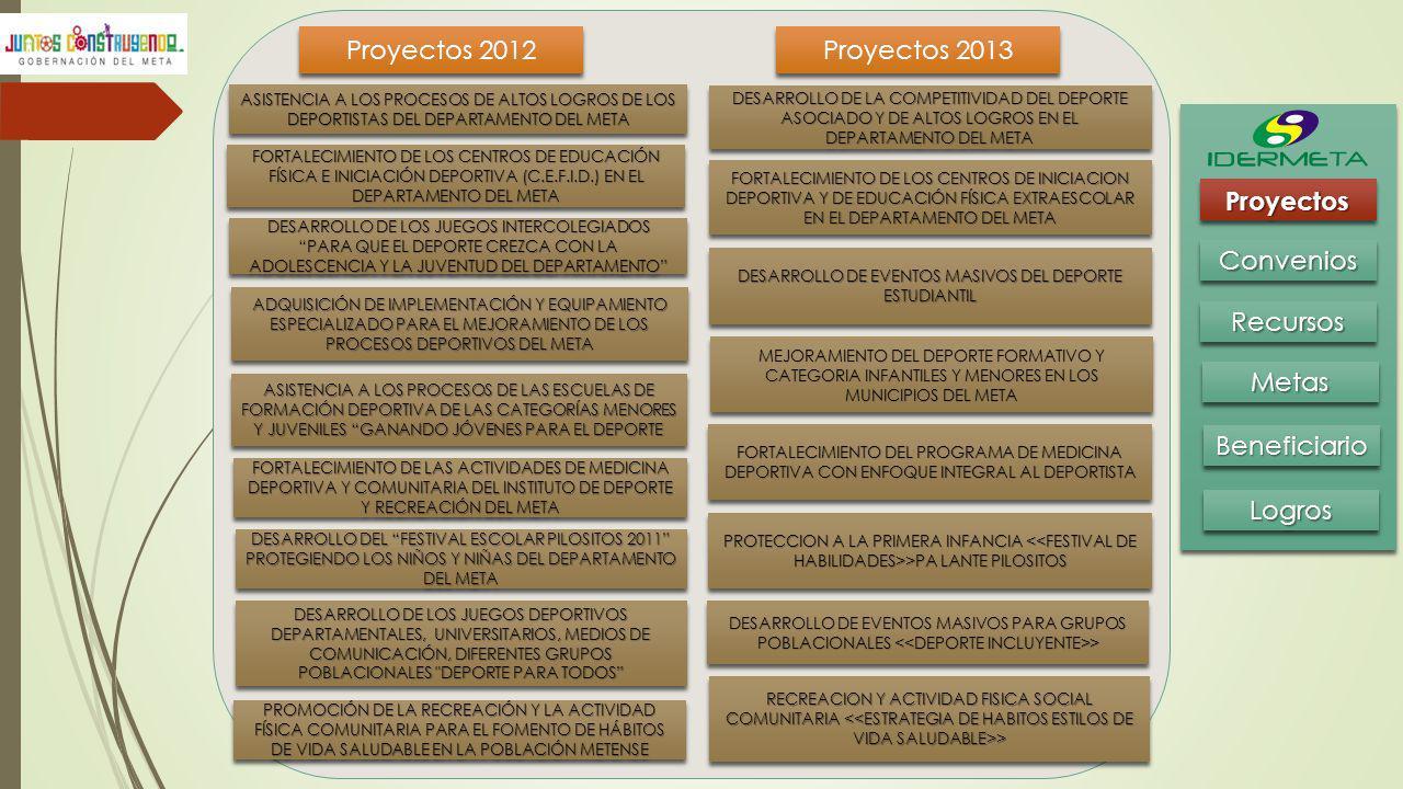 Proyectos 2012 Proyectos 2013 Proyectos Convenios Recursos Metas