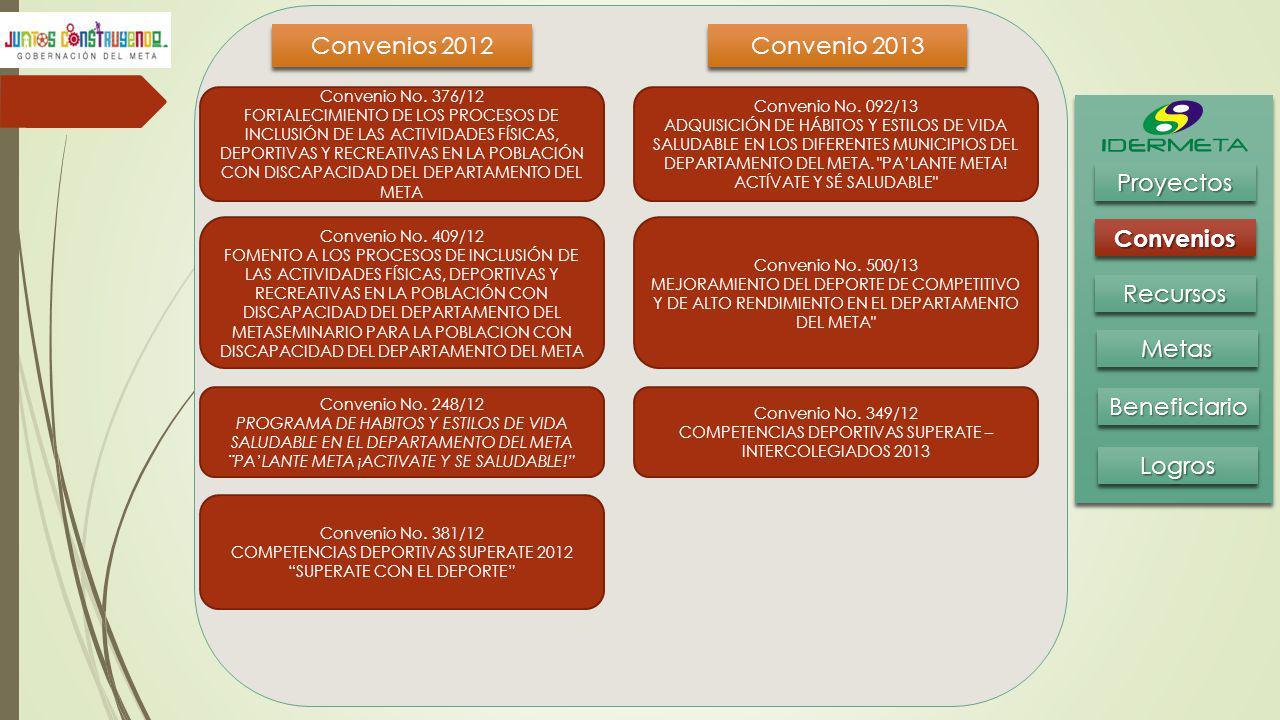 Convenios 2012 Convenio 2013 Proyectos Convenios Recursos Metas