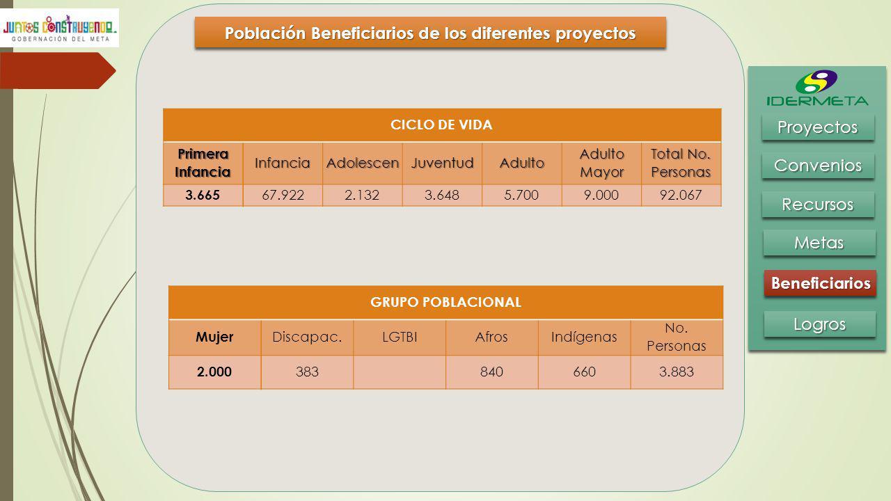 Población Beneficiarios de los diferentes proyectos