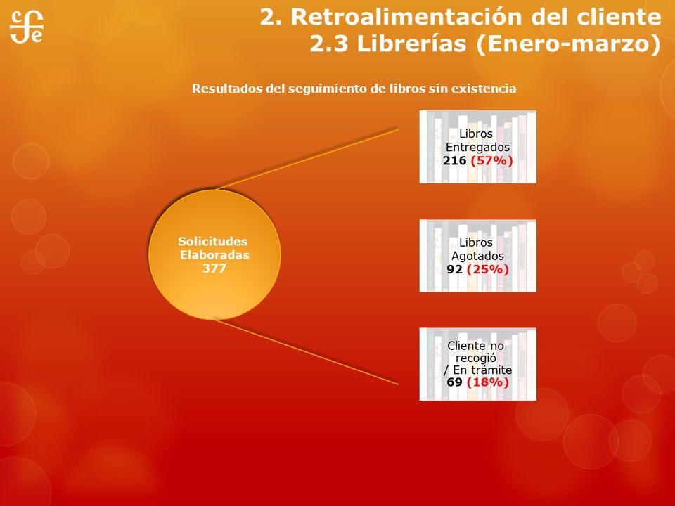 2. Retroalimentación del cliente 2.3 Librerías (Enero-marzo)